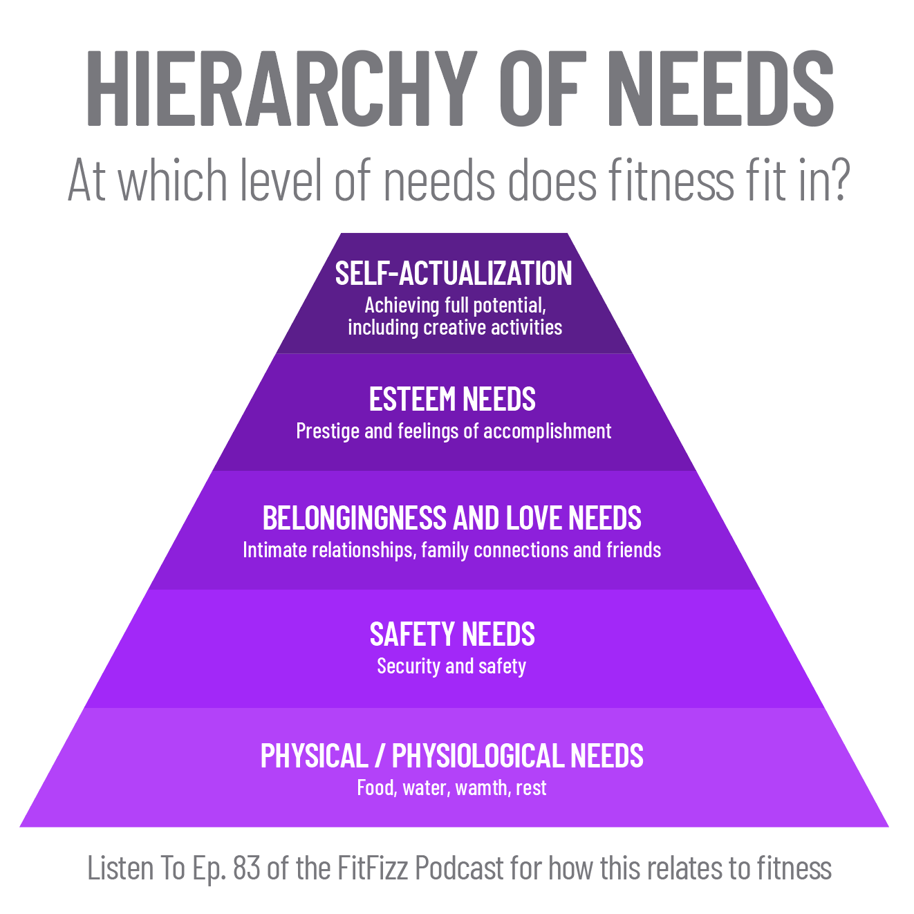 Hierarchy-of-needs-fitfizz-podcast-83